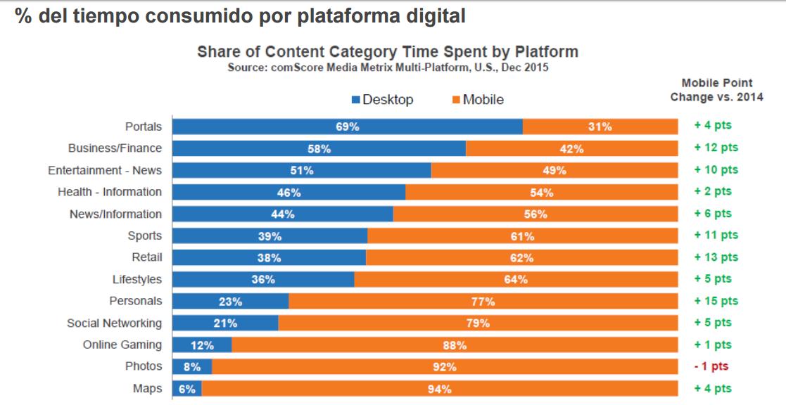 plataforma-digital-segun-contenido