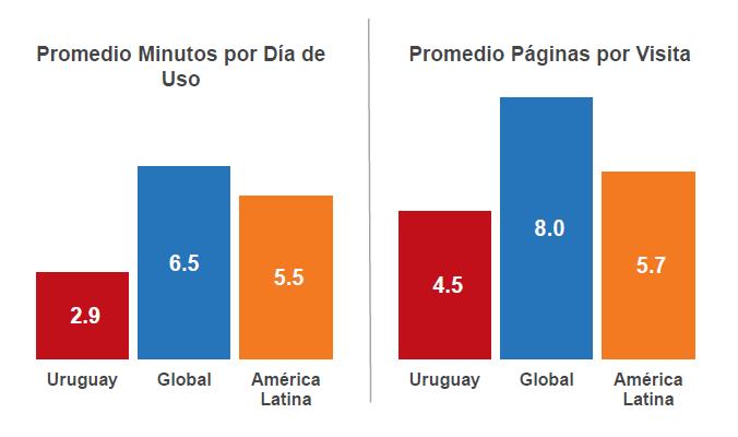 Uruguay - sitios de Retail