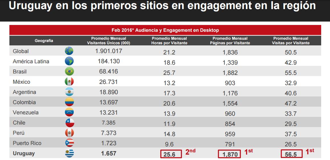 uruguay-ranking-engagemtn